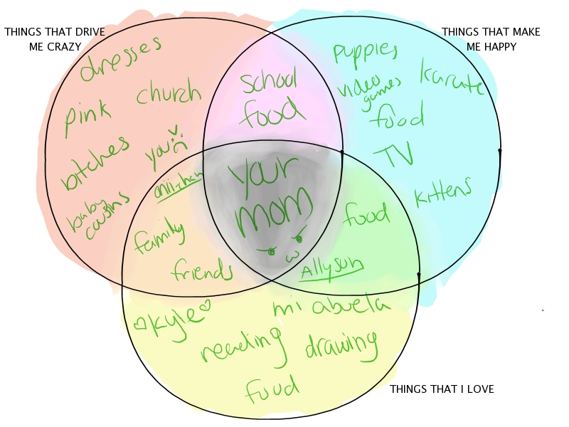 Venn diagram meme by 0kuro usagi0 on deviantart venn diagram meme by 0kuro usagi0 ccuart Images