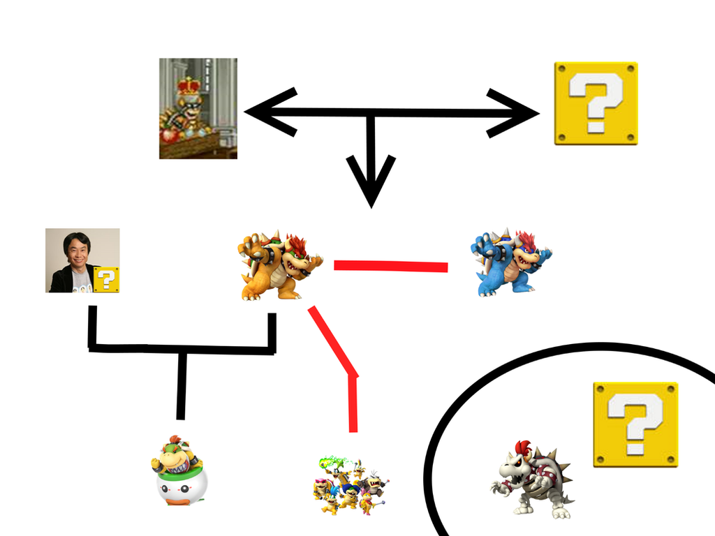 Bowser's Family Tree by ThatGuy1062