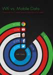 Data Visualization - Wifi vs Mobile Data