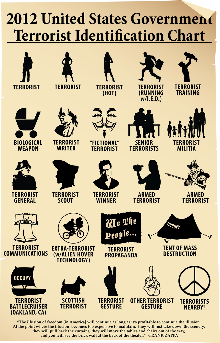 2012 US Terrorist Identification Chart by gonzoville