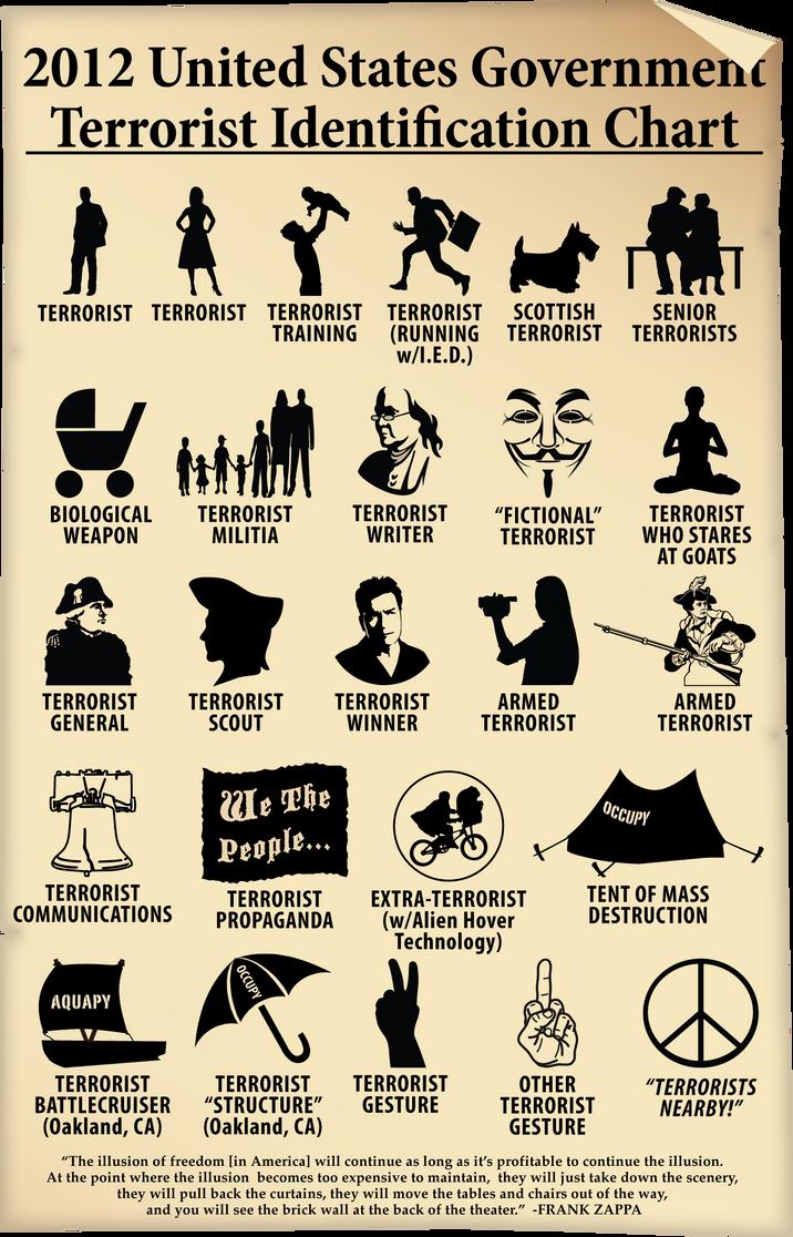 Terrorist ID Chart - Take 2 by gonzoville
