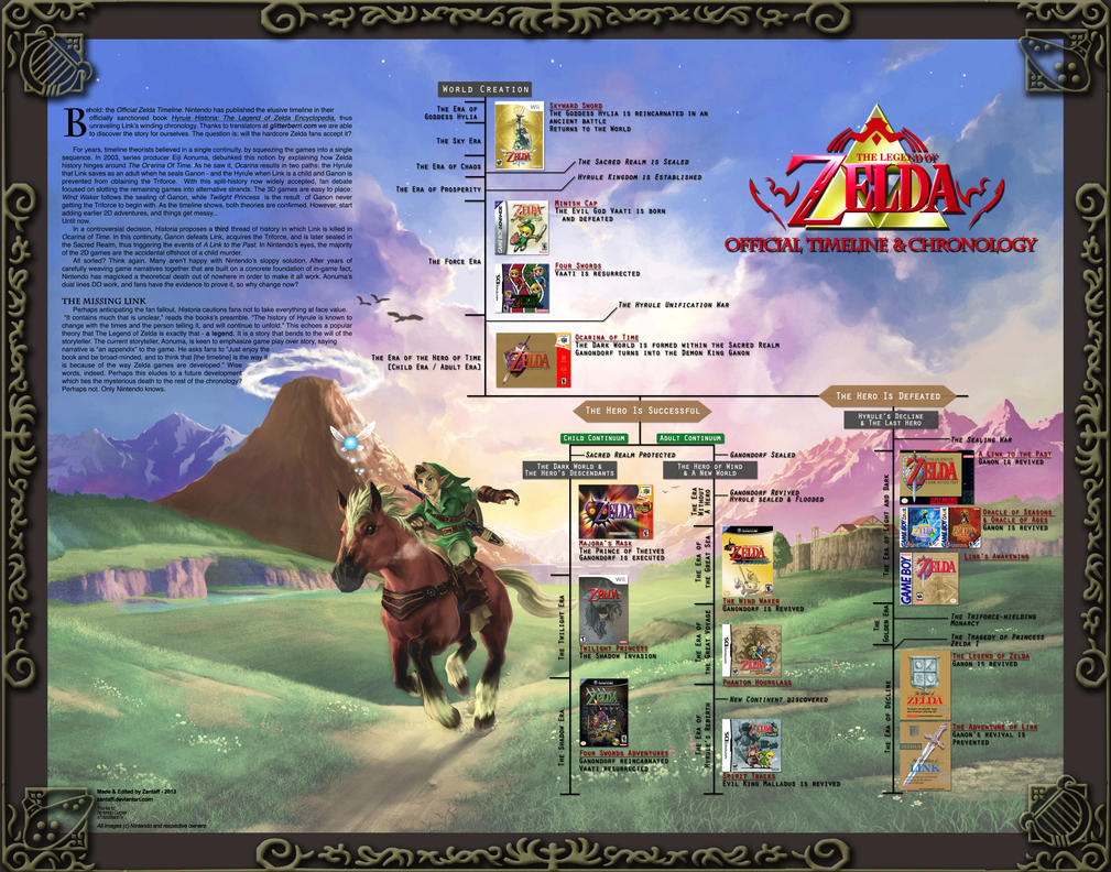 Official Zelda Timeline Map - Remastered! by zantaff
