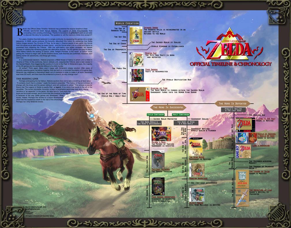 Official Zelda Timeline Map - Remastered! by zantaff