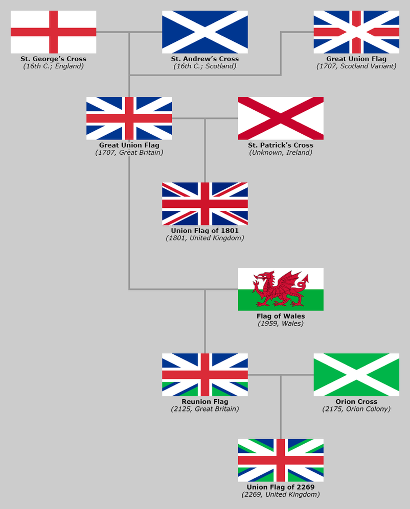 Evolution of the Flag of the United Kingdom by fleacollerindustry on ...