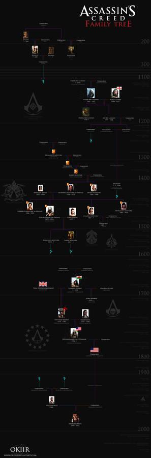 Assassin's Creed: Desmond Miles' Family Tree