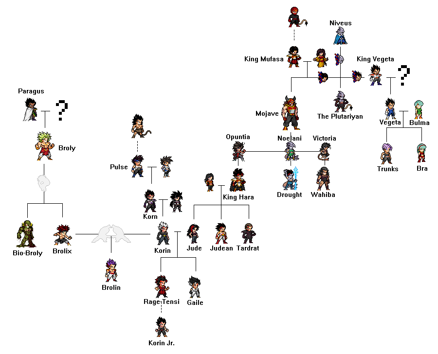 The gallery for --> Dragonball Z Family Tree