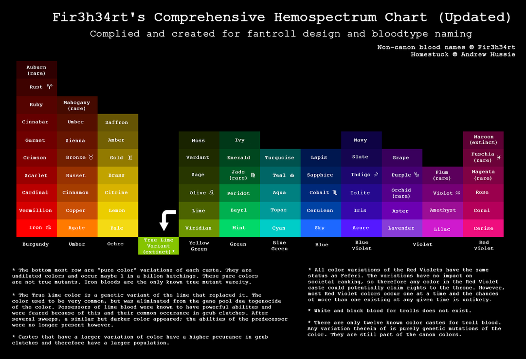 HS: Fir3h34rt's Hemospectrum Chart Updated by fir3h34rt