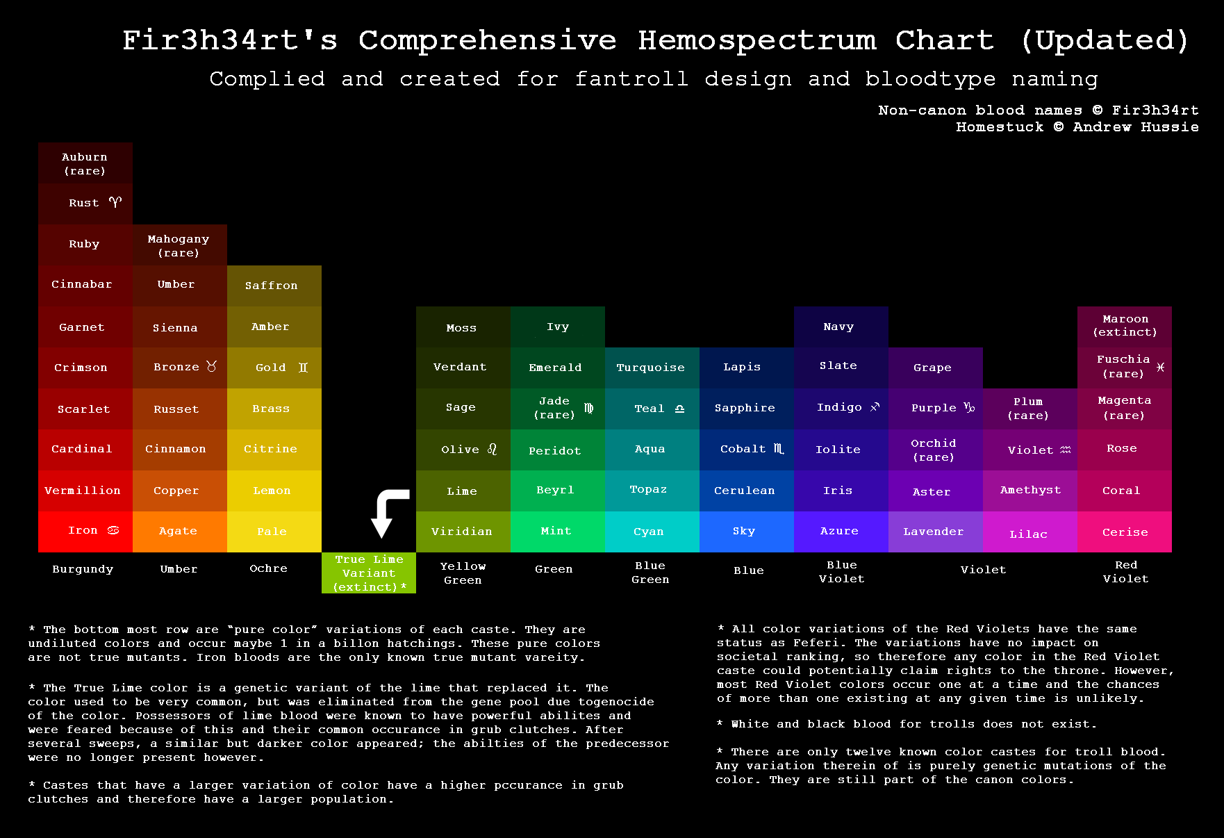 Hs Fir3h34rt 39 S Hemospectrum Chart Updated By Fir3h34rt On