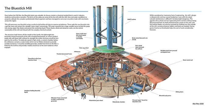 Birrin Project - Bluestick Mill