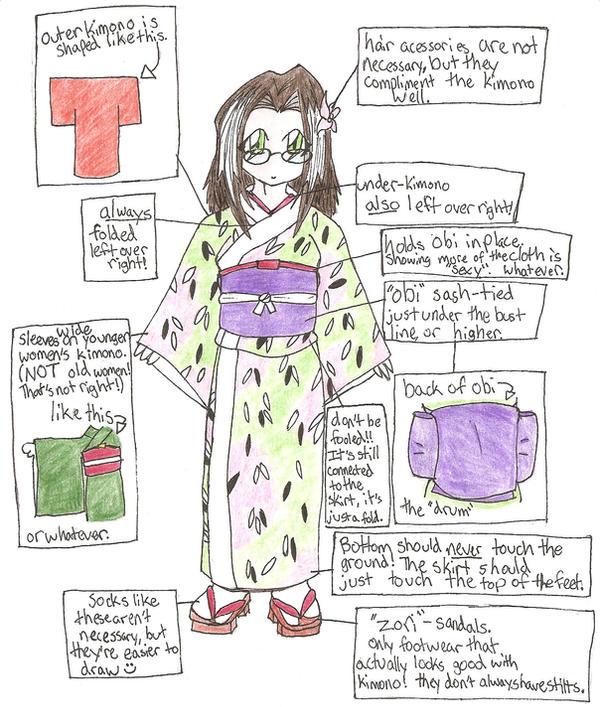 Kimono Diagram by megpie252