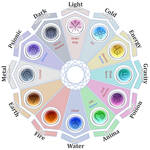 Elemental Zodiac
