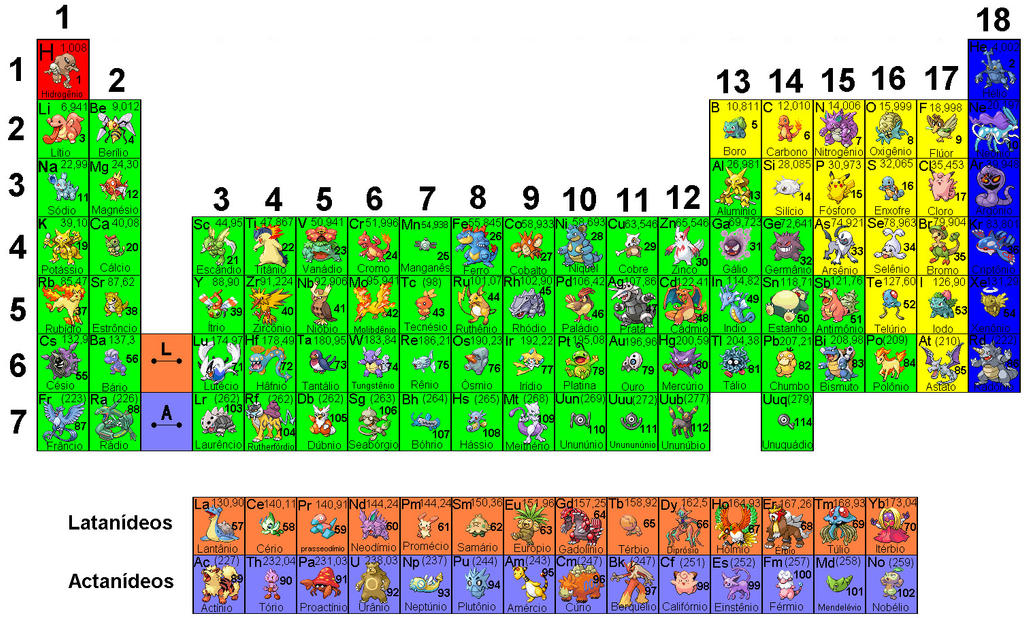 New periodic table free download for mobile for mobile free periodic download table deviantart portuguese pokemon on in by gyntrainer periodic table urtaz Image collections