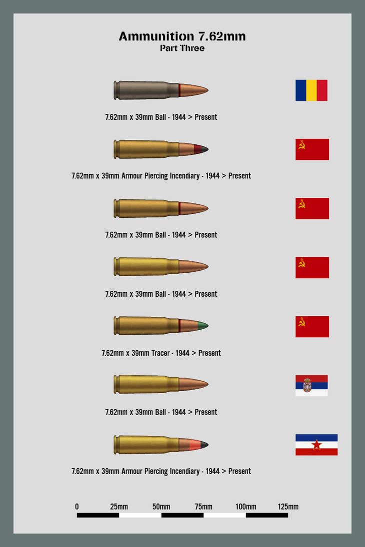 Ammo Chart 7.62mm Part 3 by WS-Clave on DeviantArt