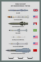 Missiles Anti-Radiation Part 1 by WS-Clave