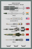 Missiles SAMs Part 1 by WS-Clave