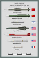 Missiles SAMs Part 2 by Claveworks