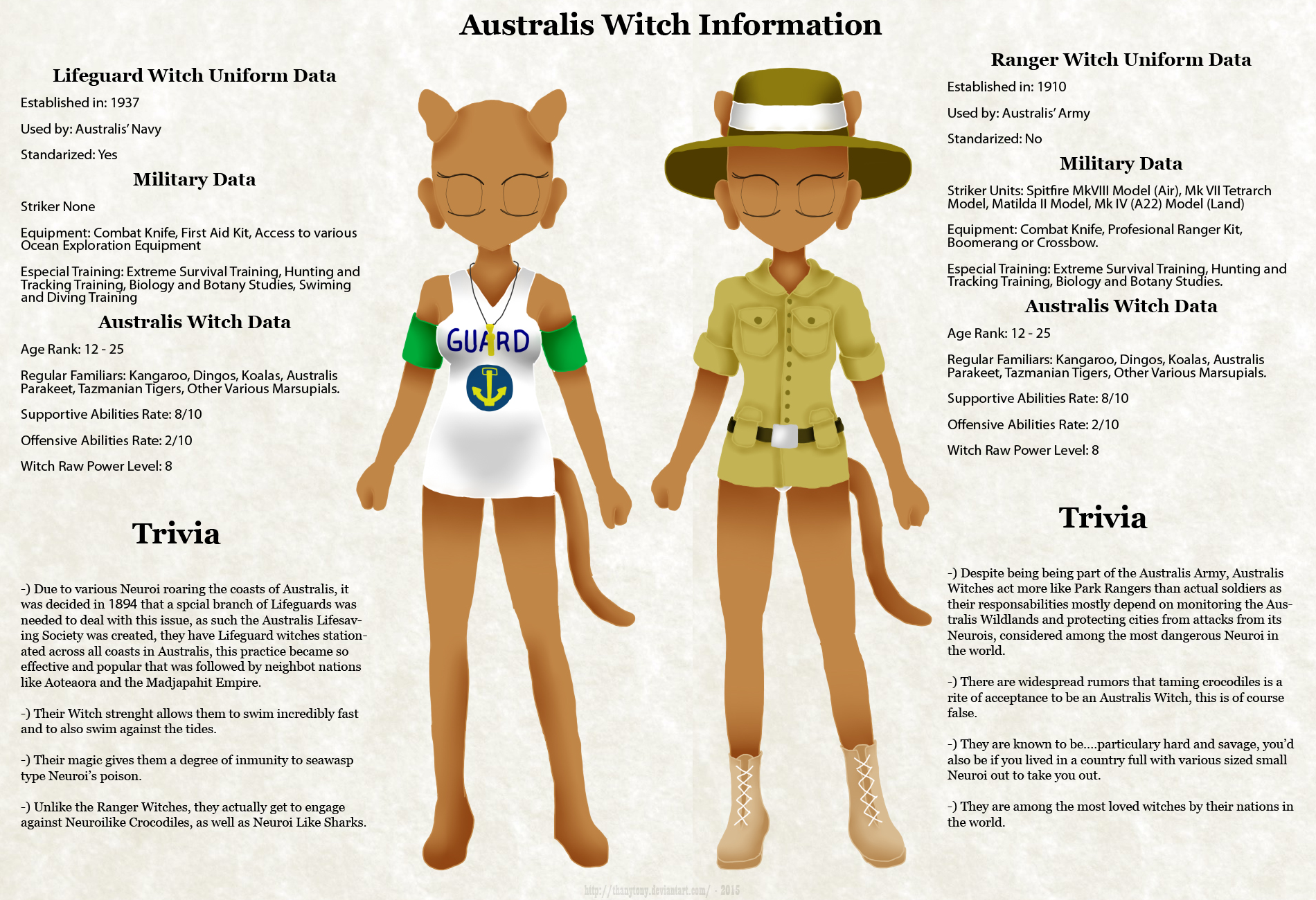 SW Witch Data: Australis Witches by ThanyTony