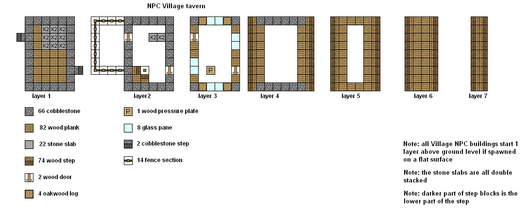 Minecraft How To Build A Npc Village Butcher Shop