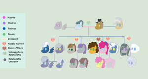 Pie Family Tree