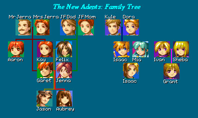 The New Adepts: Family Tree by tokiyaensui