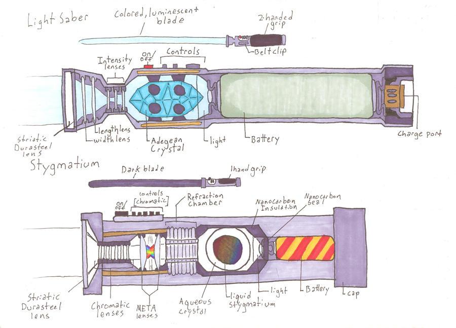 Lightsaber and Stygmatium Diagram by Allison-beriyani on DeviantArt