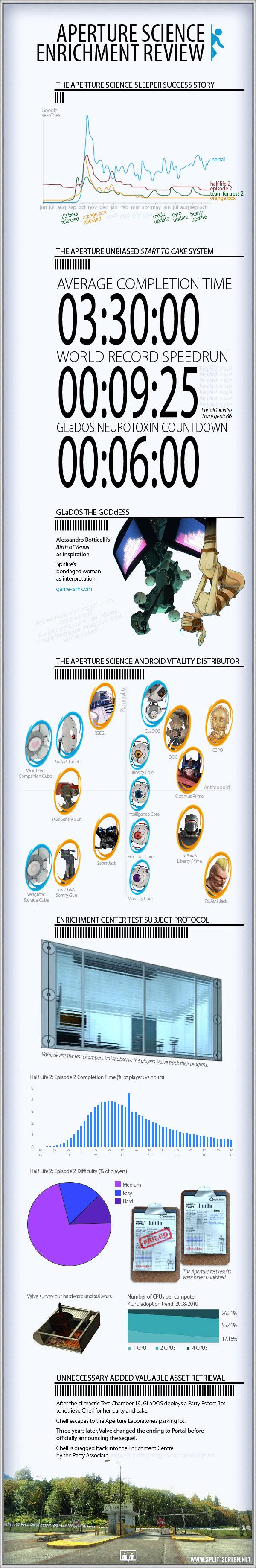 Portal Infographic