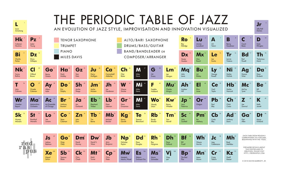 The periodic table of jazz by redraspus on deviantart the periodic table of jazz by redraspus urtaz Gallery