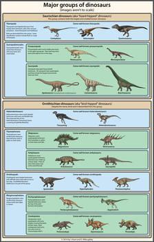 Dinosaur Classification Simplified