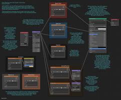 DAZ Studio to Blender Basic Material Tree