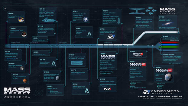 Mass Effect Andromeda Timeline by jeffmcdowalldesign
