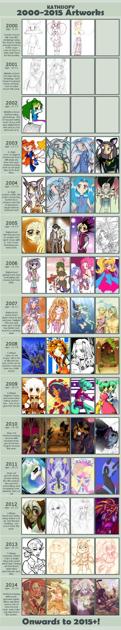 [MEME] Improvement 2000- 2015 by Kathisofy