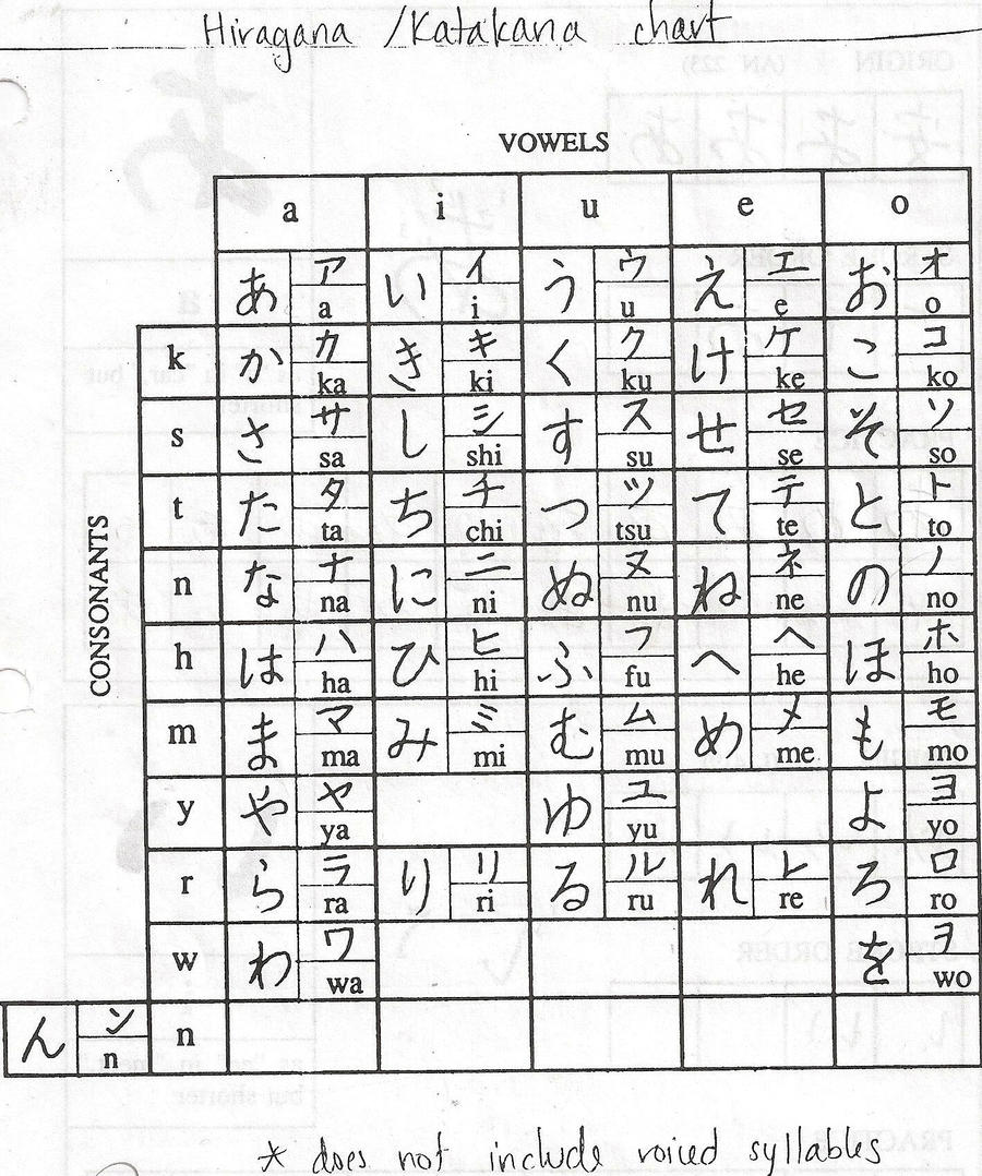 Free Worksheet Hiragana Worksheets katakana worksheets laveyla com hiragana and chart by dnangeldarkness on deviantart