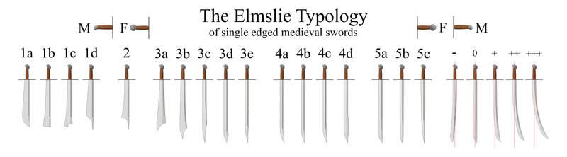 Elmslie Typology of single edged medieval swords