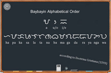Original Baybayin Alphabetical Order by plus24seven