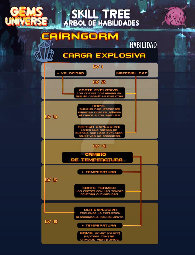 [GU] Meme Habilidades --skill tree--- Cairngorm by Shinkiro-no-Kaze