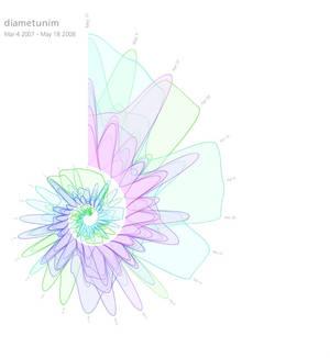 MUSE: Last.fm Spirals