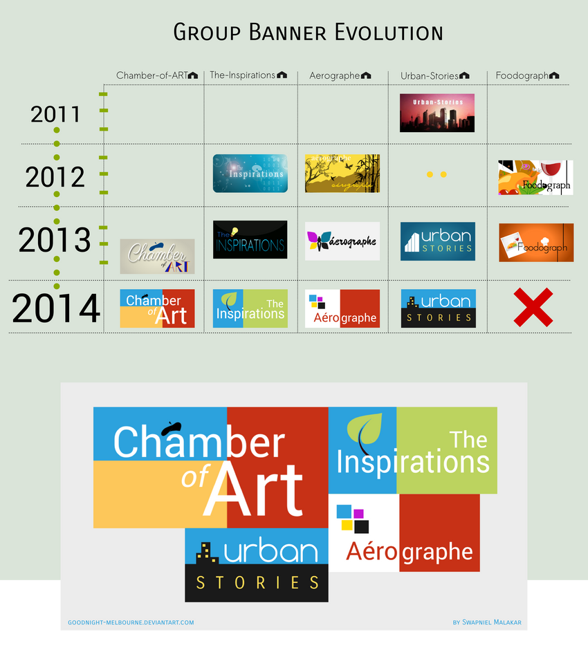 Group Banner Evolution 2011-2014 by Goodnight-Melbourne