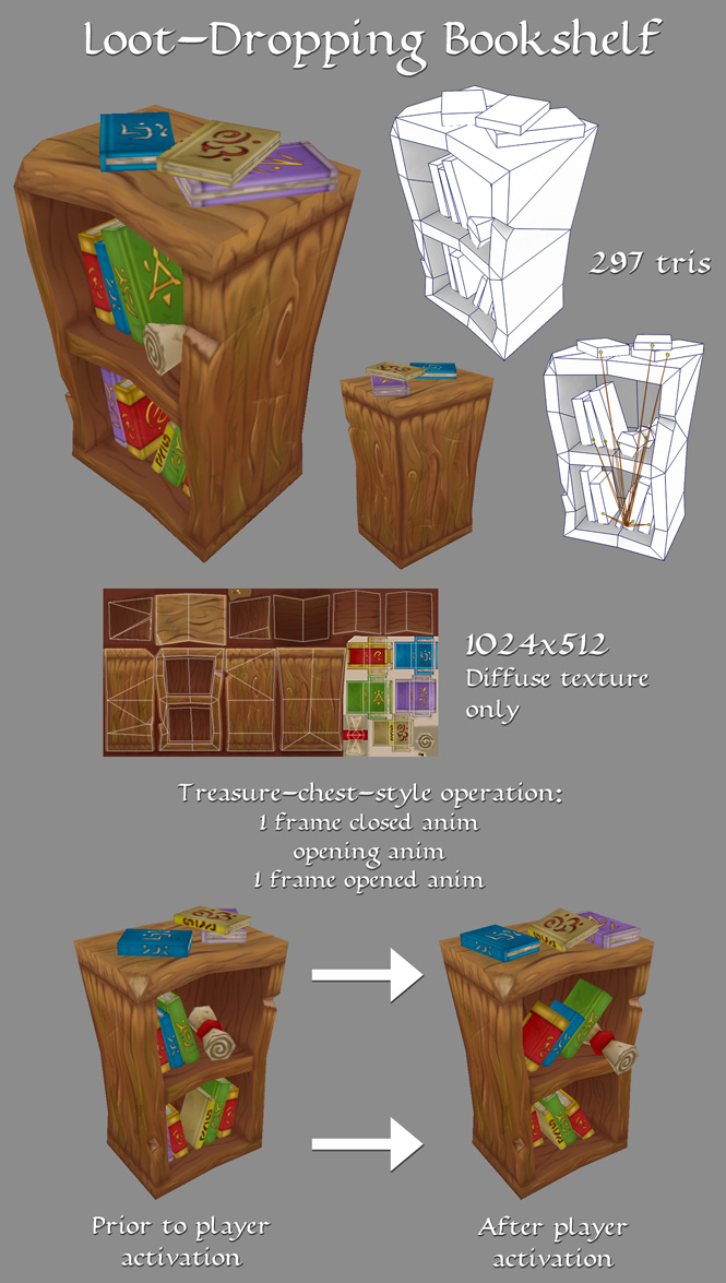 Loot-Dropping Bookshelf by LaithArkham
