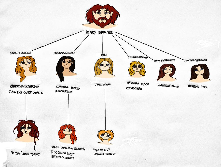 House of Tudor Family Tree by Jakegothicsnake on DeviantArt
