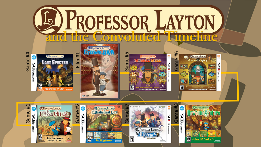 Professor Layton and the Convoluted Timeline by Linksliltri4ce