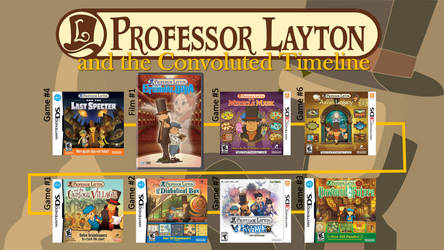 Professor Layton and the Convoluted Timeline