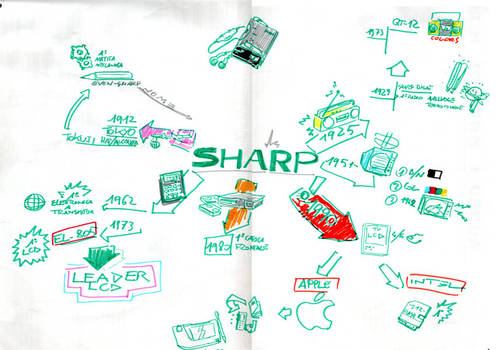Sharp history mind map