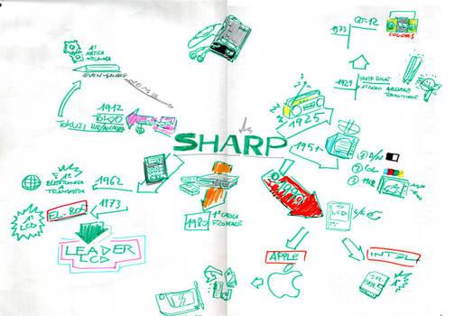 Sharp history mind map
