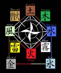 Elemental chart by lungfuchung