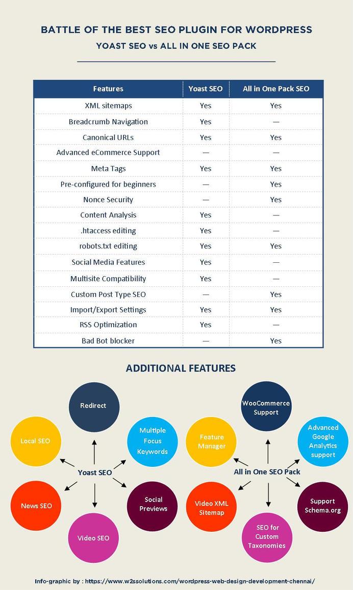 Which is Best SEO wordpress plugin? by mspaapp