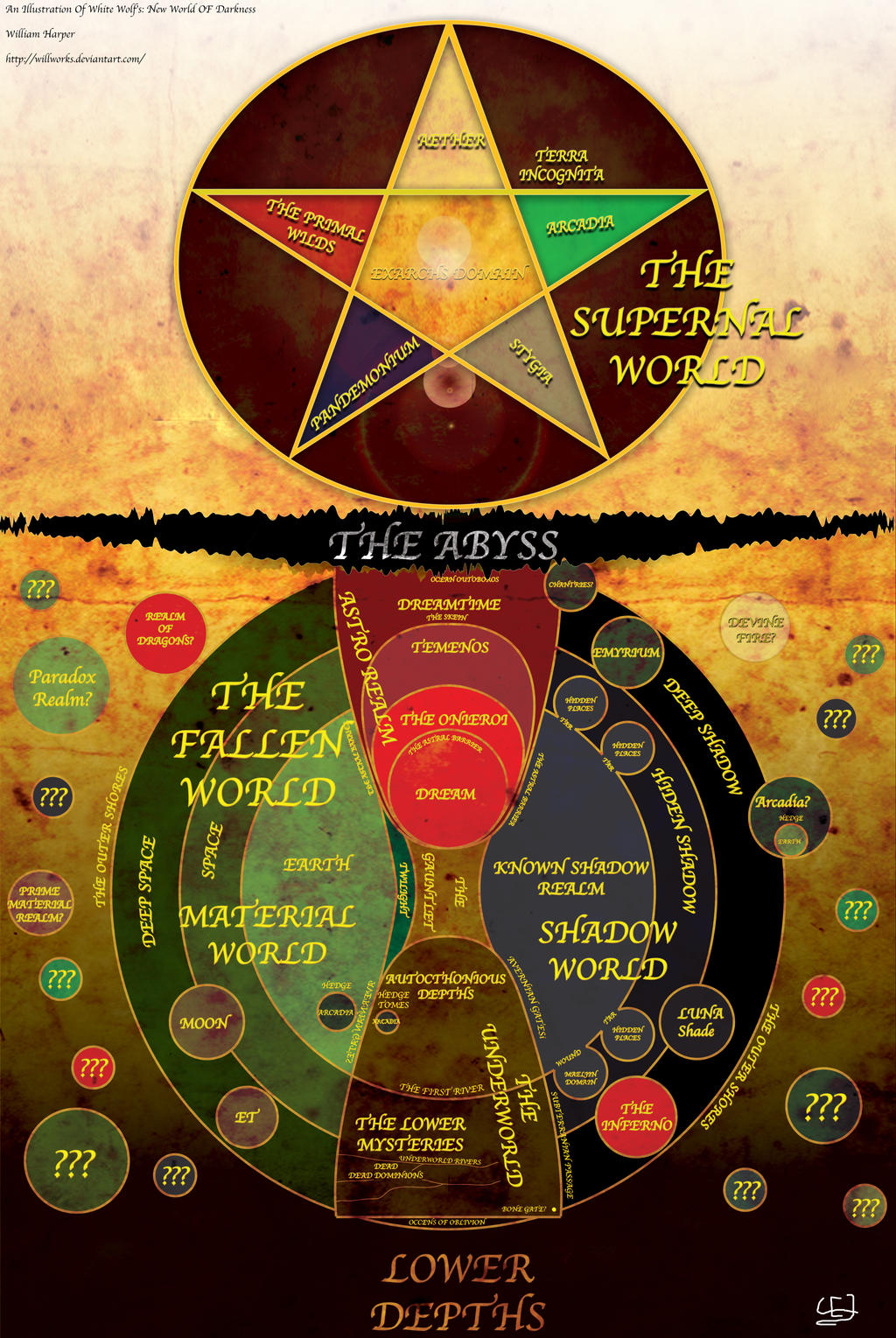 New World of Darkness Cosmology Map drawing by WillWorks on