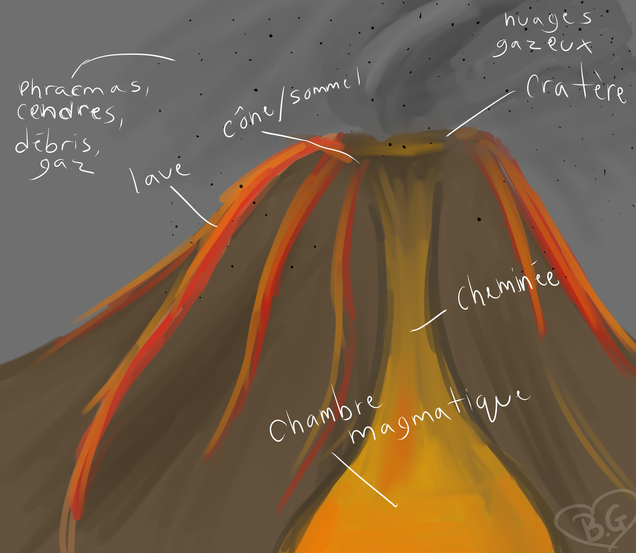 Parts of a volcano (french) by efflorish on DeviantArt