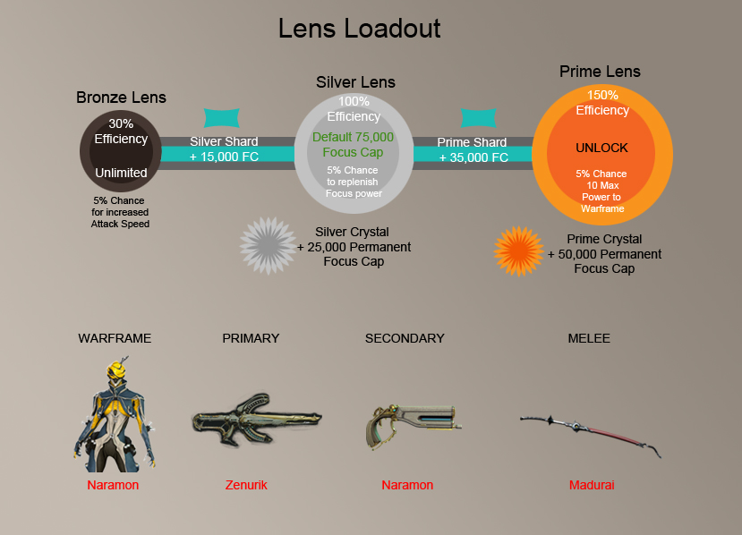 Warframe Lens Loadout by me9a7