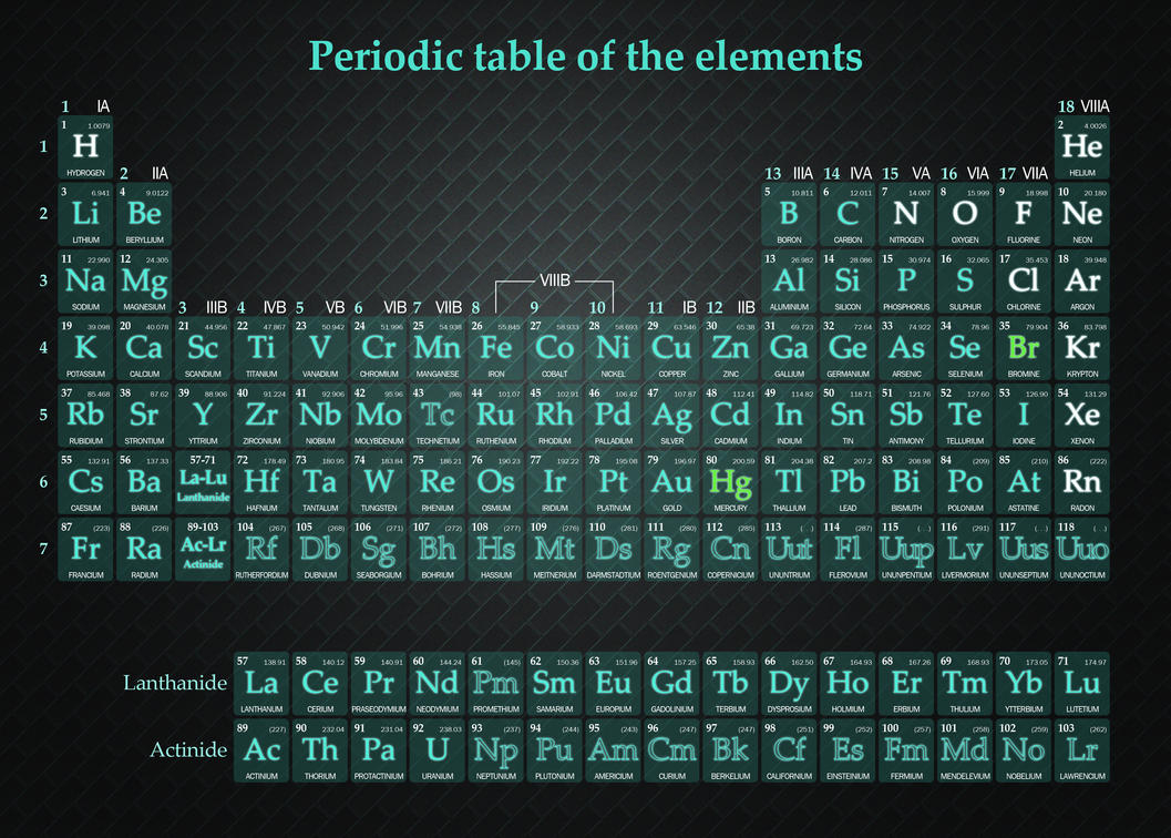 Periodic table of the elements by lilienb on deviantart periodic table of the elements by lilienb urtaz Gallery