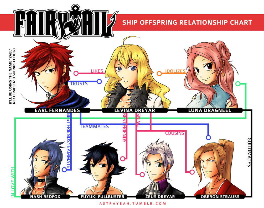 Anime Characters Everyone Knows : Fairy tail ship offspring relationship chart by astrayeah